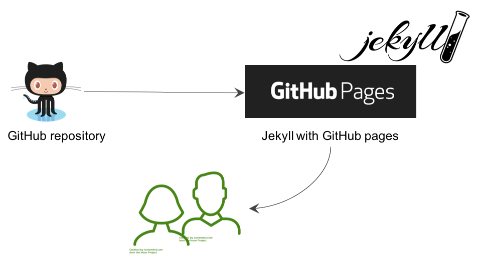 GitHub pages in use